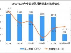 2018年1-4月中国建筑用陶瓷出口数据统计