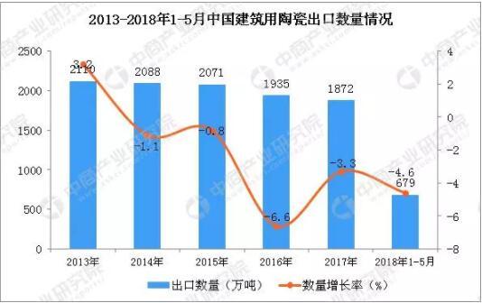 2018年1-5月中国建筑用陶瓷出口数据统计